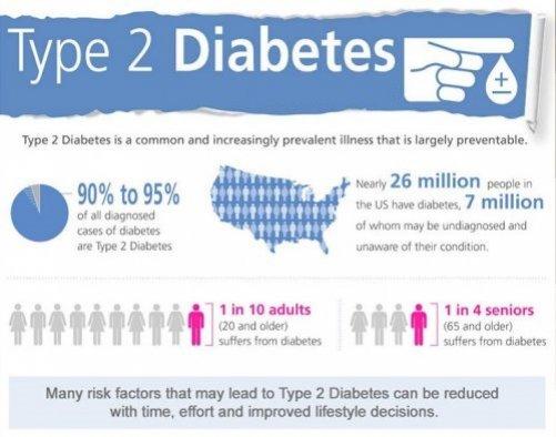 Diabetes Type 2: Symptoms, Risk Factors, Prevention