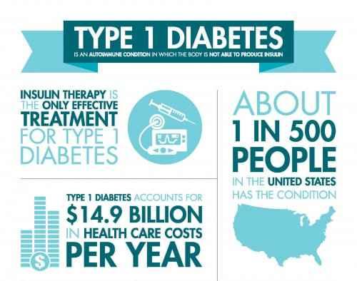 Diabetes Type 1 Causes Symptoms Treatment