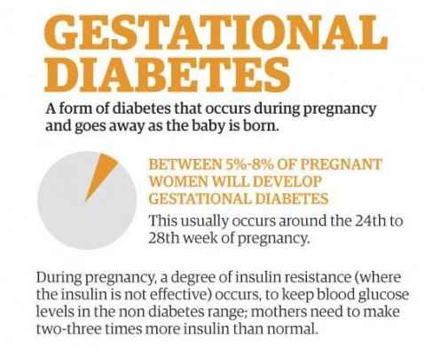 When was gestational diabetes discovered