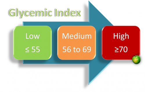 glycemic_index-afdiabetics